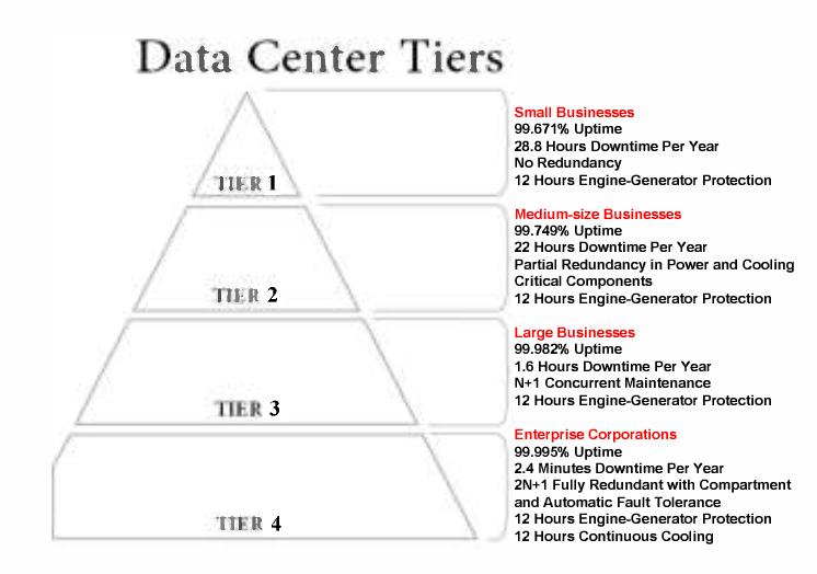 Energy sustainability and management of data center
