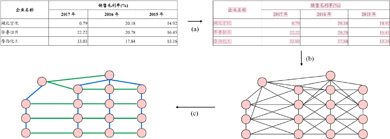 Figure 1 for GFTE: Graph-based Financial Table Extraction