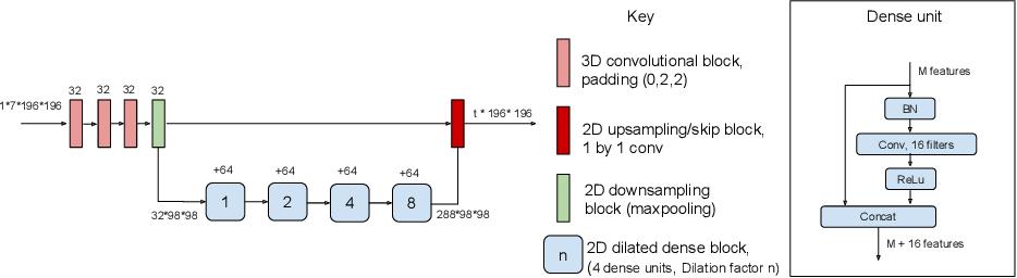 Figure 3 for Few-shot brain segmentation from weakly labeled data with deep heteroscedastic multi-task networks