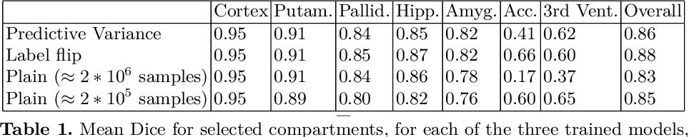 Figure 2 for Few-shot brain segmentation from weakly labeled data with deep heteroscedastic multi-task networks