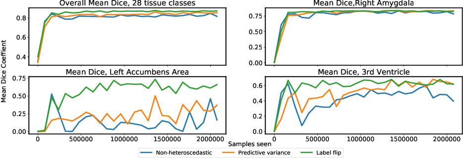 Figure 4 for Few-shot brain segmentation from weakly labeled data with deep heteroscedastic multi-task networks