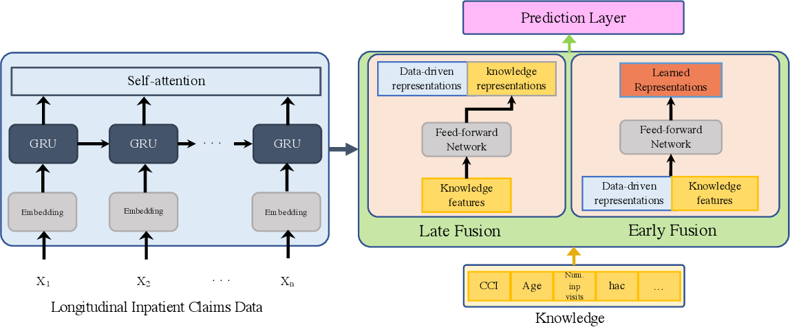 Figure 3 for Blending Knowledge in Deep Recurrent Networks for Adverse Event Prediction at Hospital Discharge