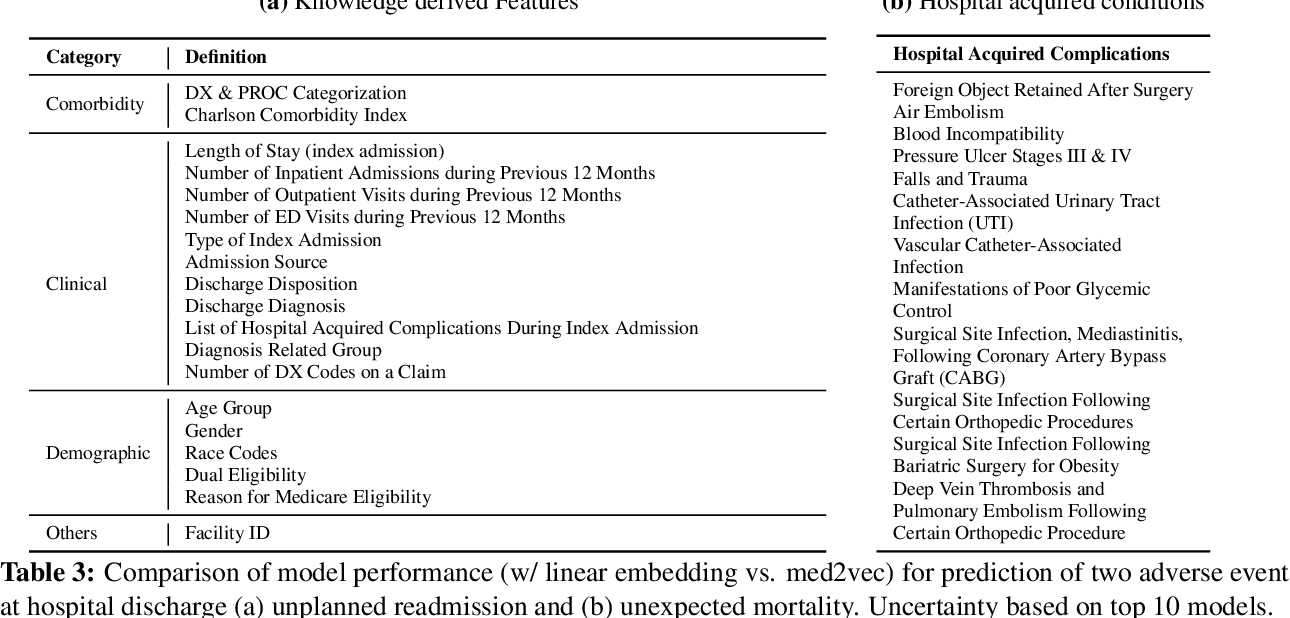 Figure 4 for Blending Knowledge in Deep Recurrent Networks for Adverse Event Prediction at Hospital Discharge