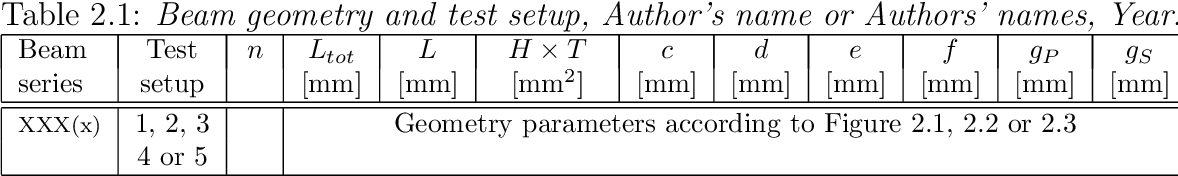 Table 2.1: Beam geometry and test setup, Author's name or Authors' names, Year.