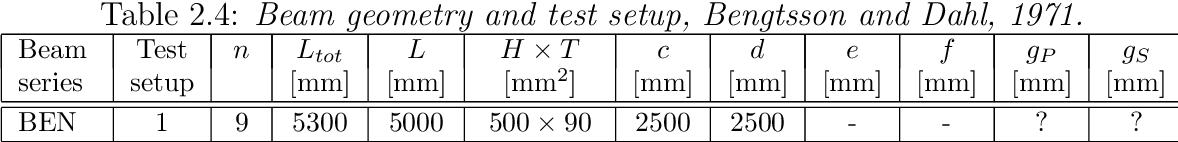 Table 2.4: Beam geometry and test setup, Bengtsson and Dahl, 1971.