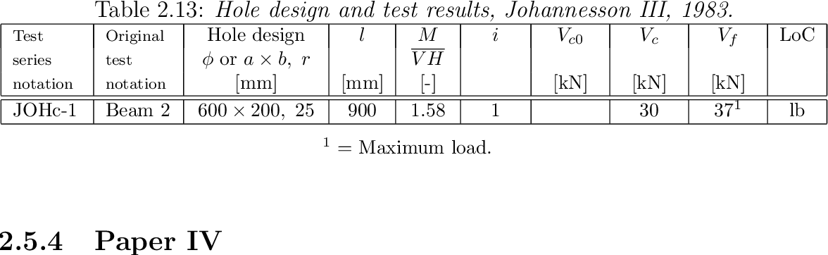 Table 2.13: Hole design and test results, Johannesson III, 1983.