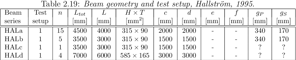 Table 2.19: Beam geometry and test setup, Hallström, 1995.