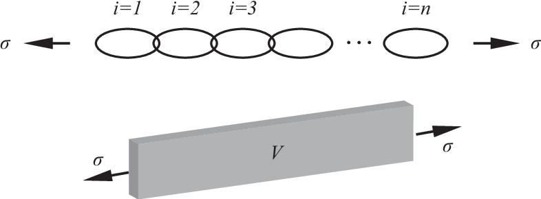 Figure 3.7: Chain consisting of n discrete links (top) and volume V consisting of V/dV unit volumes dV (bottom).