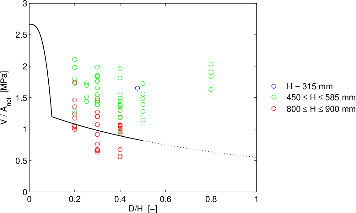 Figure 5.10: Characteristic capacity Vk/Anet according to Limträhandbok method 1 compared to Vc/Anet for experimental tests on circular holes (D = φ). Vk/Anet valid for all beam heights H and based on beam width T = 90 mm.