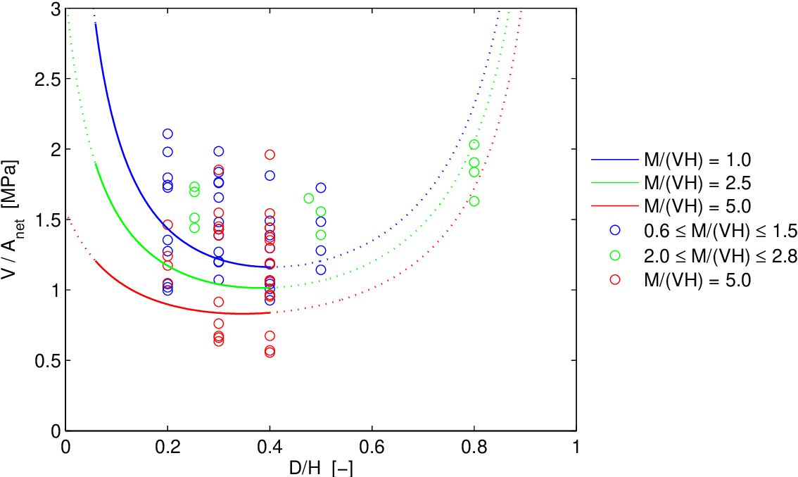 Figure 5.17: Characteristic capacity Vk/Anet according to DIN 1052:2004 for different bending moment to shear force ratio M/(V H) compared to Vc/Anet for experimental tests on circular holes (D = φ). Vk/Anet valid for all beam heights H.