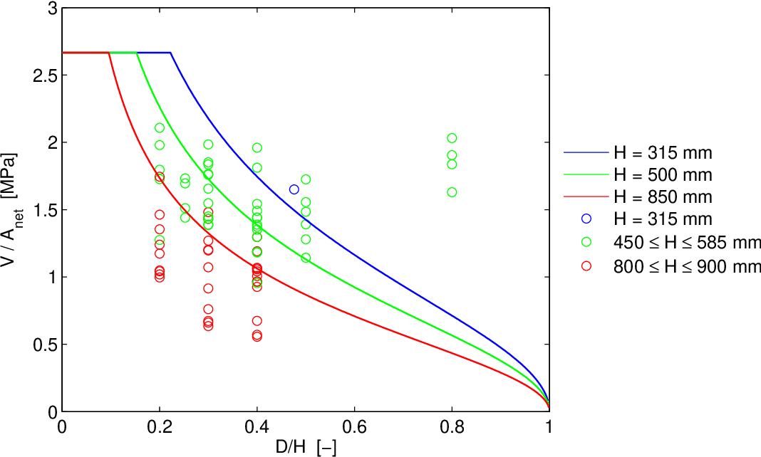 Figure 5.23: Characteristic capacity Vk/Anet according to SIA 265 for different beam heights compared to Vc/Anet for experimental tests on circular holes (D = φ).