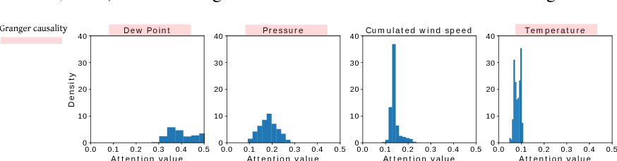Figure 2 for An interpretable LSTM neural network for autoregressive exogenous model