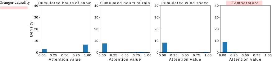 Figure 4 for An interpretable LSTM neural network for autoregressive exogenous model