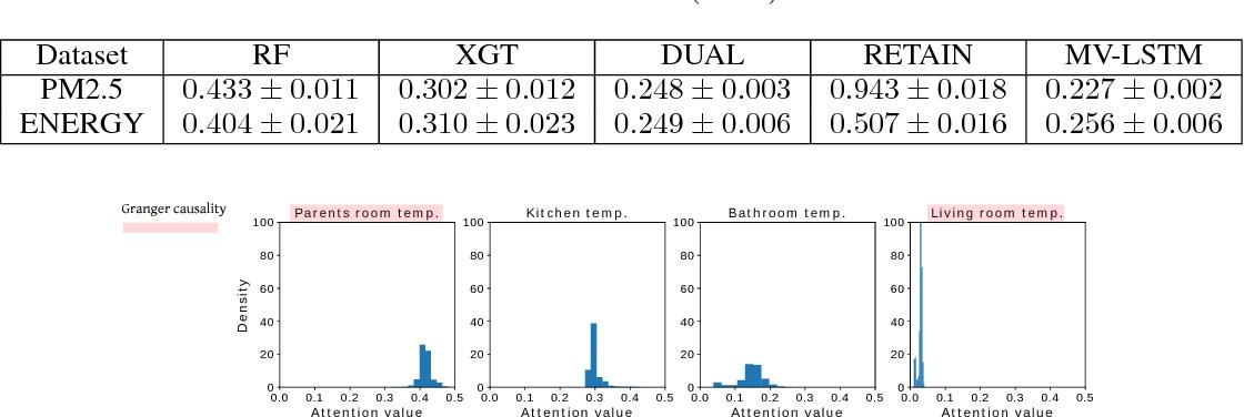 Figure 3 for An interpretable LSTM neural network for autoregressive exogenous model