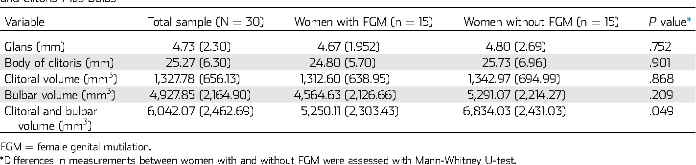 Sexual Anatomy and Function in Women With and Without Genital ...