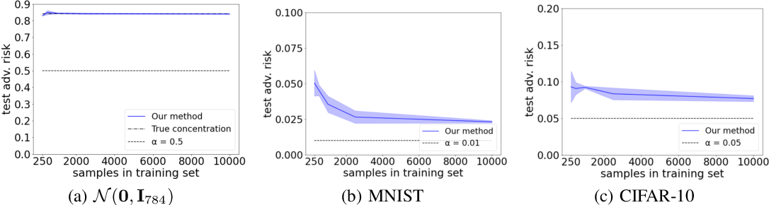 Figure 3 for Improved Estimation of Concentration Under $\ell_p$-Norm Distance Metrics Using Half Spaces