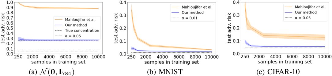 Figure 2 for Improved Estimation of Concentration Under $\ell_p$-Norm Distance Metrics Using Half Spaces