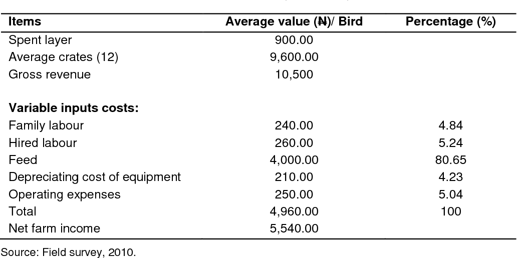 PDF] Economic analysis of poultry egg production in Maiduguri and