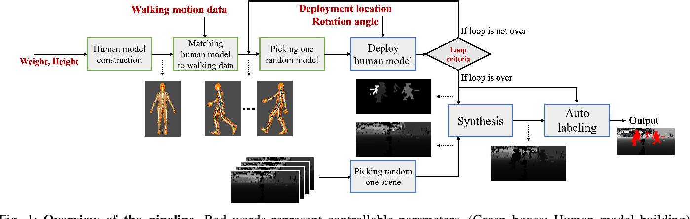 Figure 1 for Automatic Labeled LiDAR Data Generation based on Precise Human Model