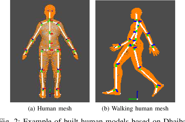 Figure 2 for Automatic Labeled LiDAR Data Generation based on Precise Human Model