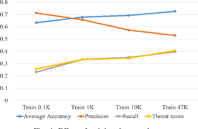 Figure 4 for Automatic Labeled LiDAR Data Generation based on Precise Human Model