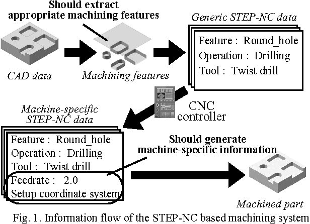 Fig. 1. Information flow of the STEP-NC based machining system