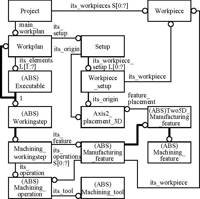 Fig. 2. STEP-NC (ISO 14649) data model