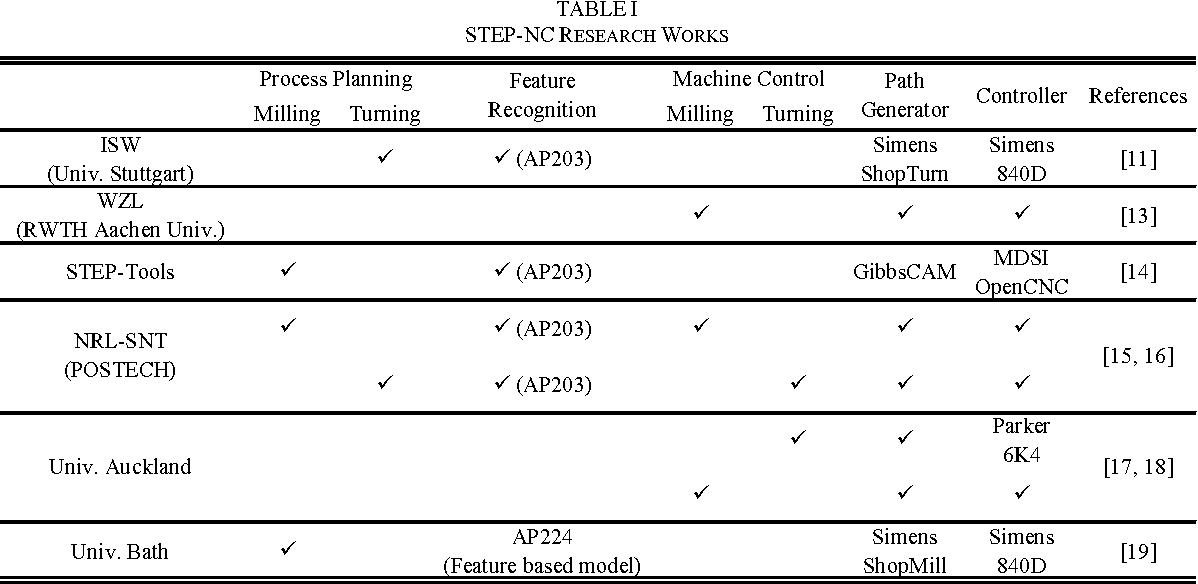 TABLE I STEP-NC RESEARCH WORKS