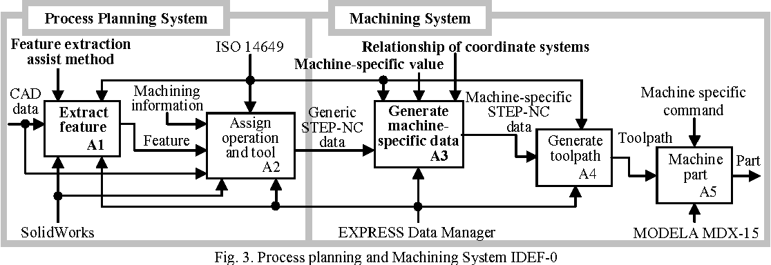 Fig. 3. Process planning and Machining System IDEF-0