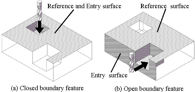Fig. 5. Classification of features based on cutting tool movement
