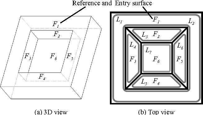 Fig. 6. Closed boundary feature
