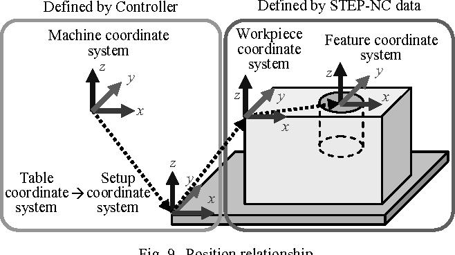 Fig. 9. Position relationship