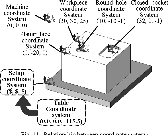 Fig. 11. Relationship between coordinate systems