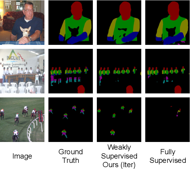Figure 3 for Weakly Supervised Body Part Parsing with Pose based Part Priors