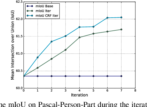 Figure 4 for Weakly Supervised Body Part Parsing with Pose based Part Priors