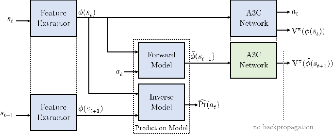 Figure 1 for Using State Predictions for Value Regularization in Curiosity Driven Deep Reinforcement Learning