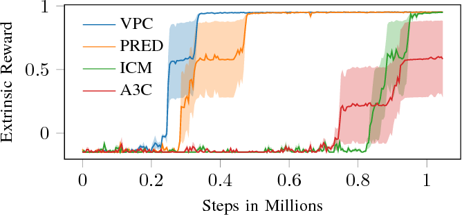 Figure 3 for Using State Predictions for Value Regularization in Curiosity Driven Deep Reinforcement Learning