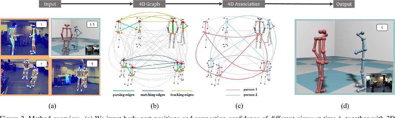 Figure 3 for 4D Association Graph for Realtime Multi-person Motion Capture Using Multiple Video Cameras