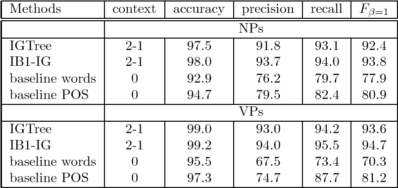Figure 1 for Memory-Based Shallow Parsing