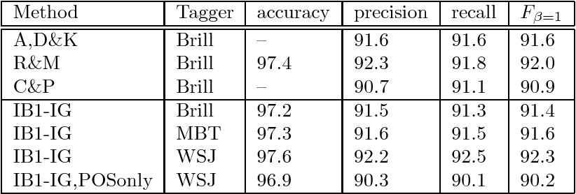 Figure 4 for Memory-Based Shallow Parsing