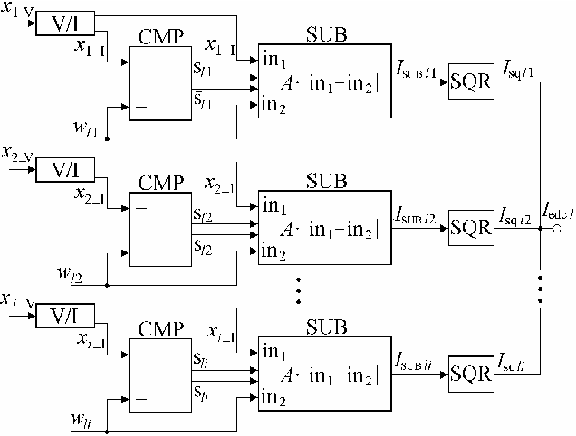 Figure 2 from Current Mode Euclidean Distance Calculation Circuit