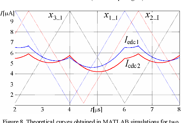 Figure 8 from Current Mode Euclidean Distance Calculation Circuit