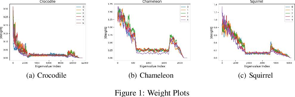 Figure 1 for Effective Eigendecomposition based Graph Adaptation for Heterophilic Networks