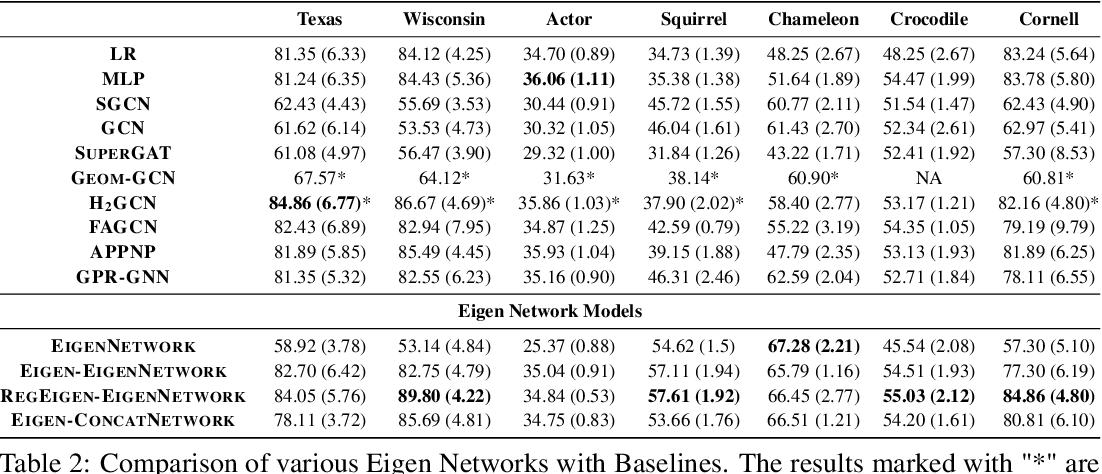 Figure 3 for Effective Eigendecomposition based Graph Adaptation for Heterophilic Networks