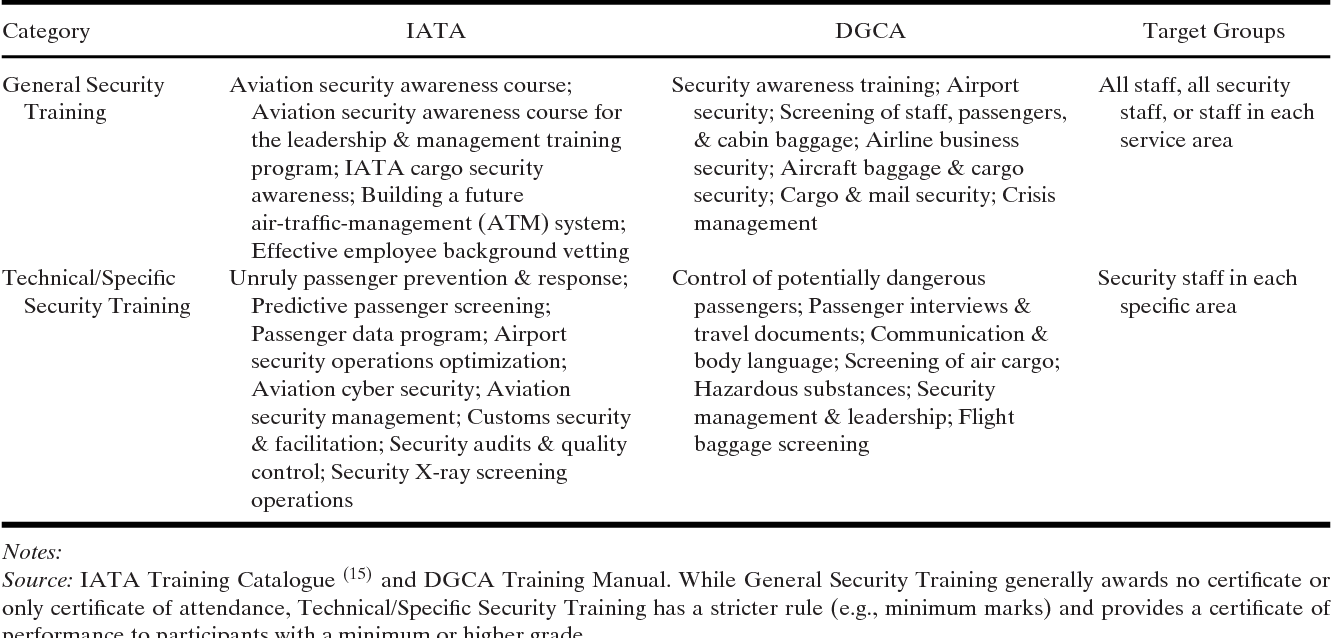Agency Problems And Airport Security Quantitative Qualitative Data Training Courses Evidence On The Impact Of