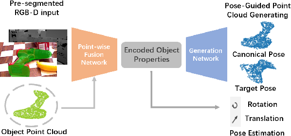Figure 1 for P$^2$GNet: Pose-Guided Point Cloud Generating Networks for 6-DoF Object Pose Estimation