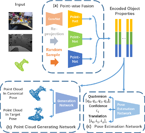Figure 3 for P$^2$GNet: Pose-Guided Point Cloud Generating Networks for 6-DoF Object Pose Estimation
