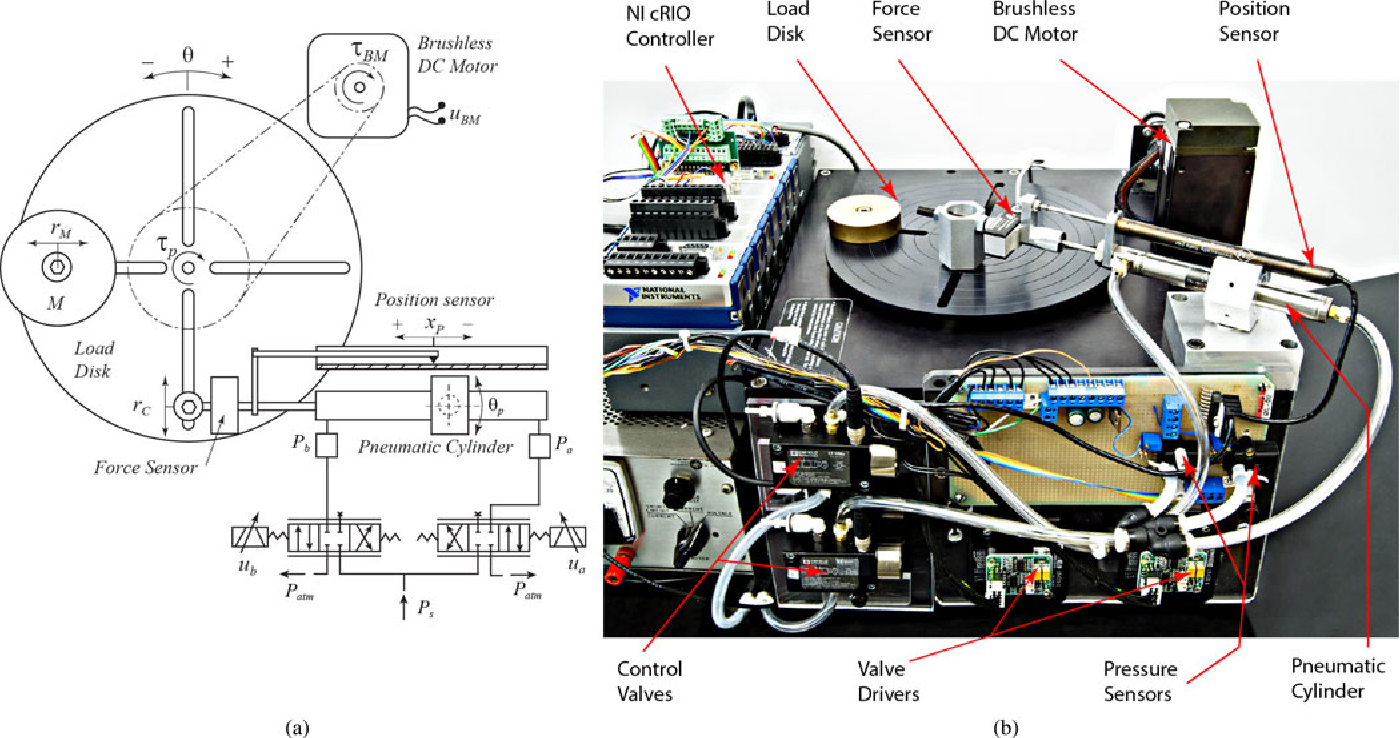 Force And Stiffness Backstepping Sliding Mode Controller For Brushless Schematic 2015 Pneumatic Cylinders Semantic Scholar