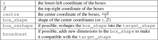 Figure 1 for Box Embeddings: An open-source library for representation learning using geometric structures
