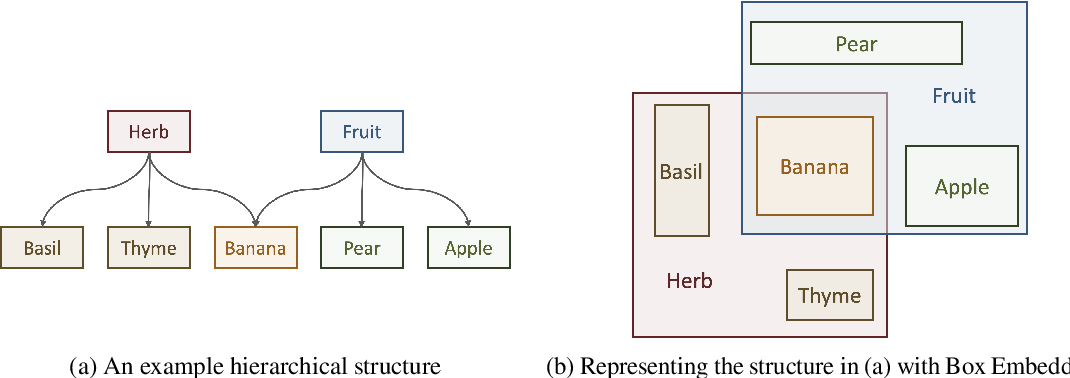 Figure 4 for Box Embeddings: An open-source library for representation learning using geometric structures